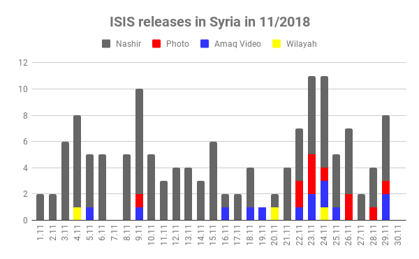 ISIS releases in Syria in 112018